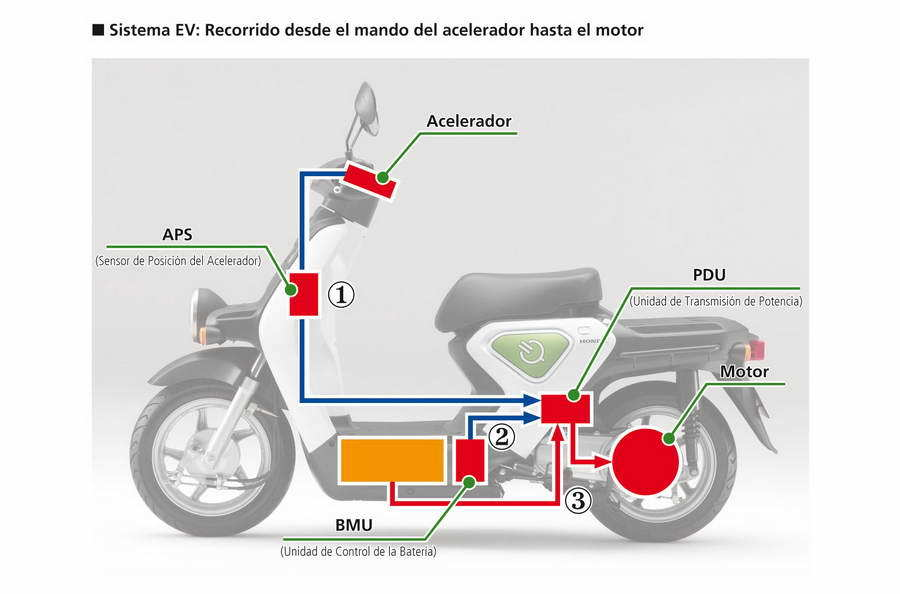 Honda Ev Neo 2011